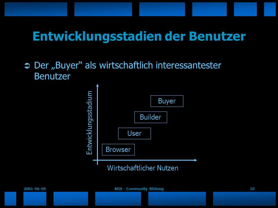 2001-06-09MIS - Community Bildung10 Entwicklungsstadien der Benutzer Der Buyer als wirtschaftlich interessantester Benutzer Buyer Builder User Browser