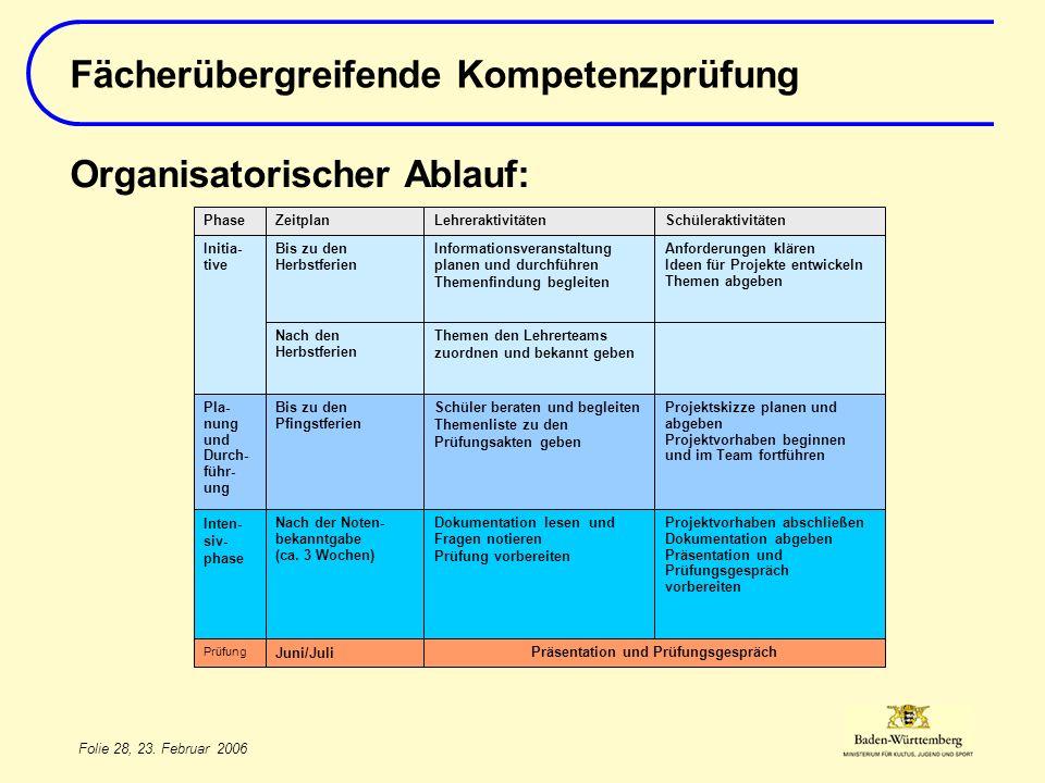 Folie 28, 23. Februar 2006 Fächerübergreifende Kompetenzprüfung Organisatorischer Ablauf: Juni/Juli Präsentation und Prüfungsgespräch Prüfung Projektv