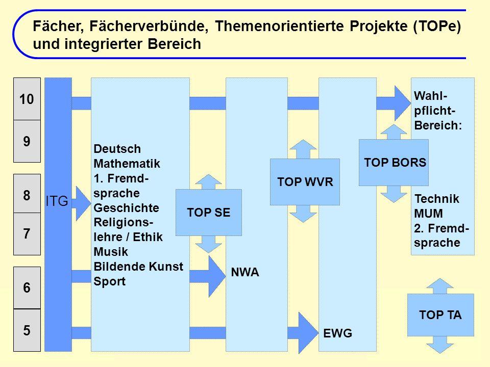Folie 5, 23. Februar 2006 Deutsch Mathematik 1. Fremd- sprache Geschichte Religions- lehre / Ethik Musik Bildende Kunst Sport 10 9 8 7 6 5 Wahl- pflic