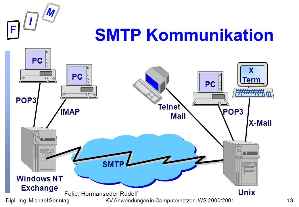 Dipl.-Ing. Michael Sonntag13KV Anwendungen in Computernetzen, WS 2000/2001 POP3 IMAP Windows NT Exchange PC SMTP POP3 X-Mail Unix PC X Term Telnet Mai