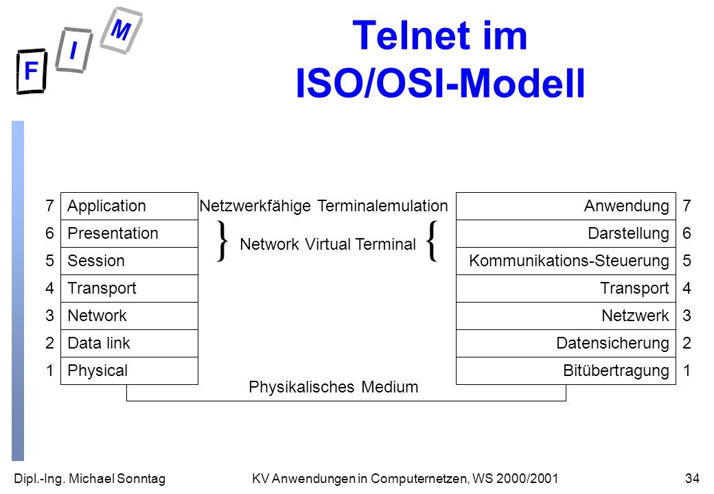 Dipl.-Ing. Michael Sonntag34KV Anwendungen in Computernetzen, WS 2000/2001 Telnet im ISO/OSI-Modell Application Presentation Session Transport Network
