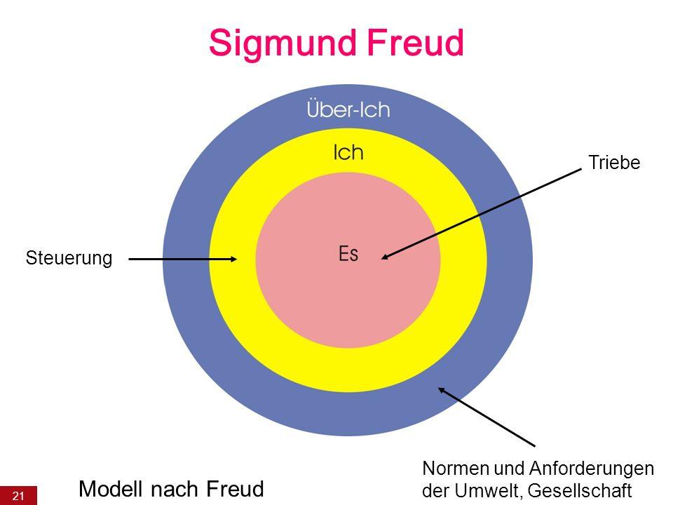 21 Sigmund Freud Triebe Steuerung Normen und Anforderungen der Umwelt, Gesellschaft Modell nach Freud