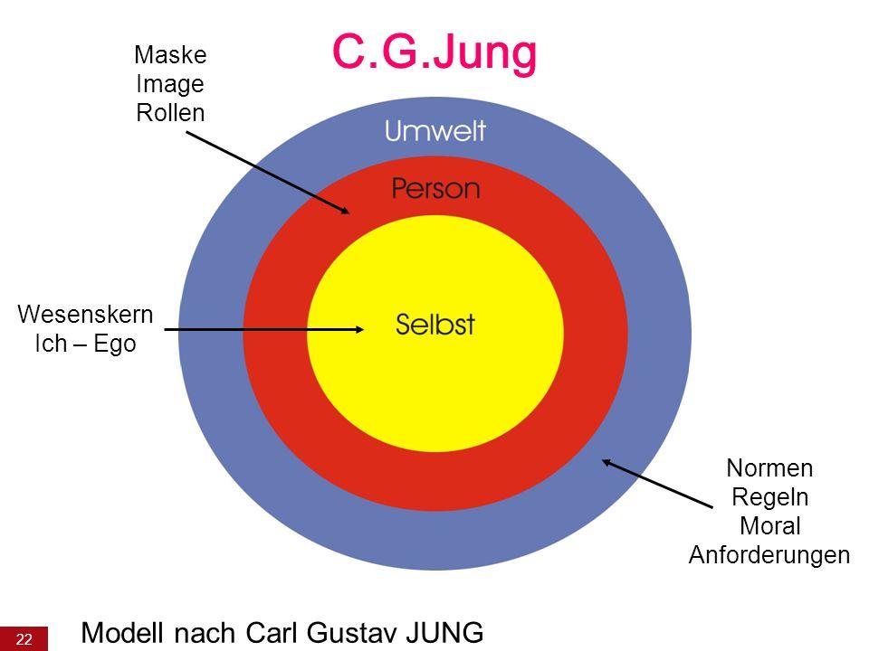 22 C.G.Jung Maske Image Rollen Normen Regeln Moral Anforderungen Modell nach Carl Gustav JUNG Wesenskern Ich – Ego