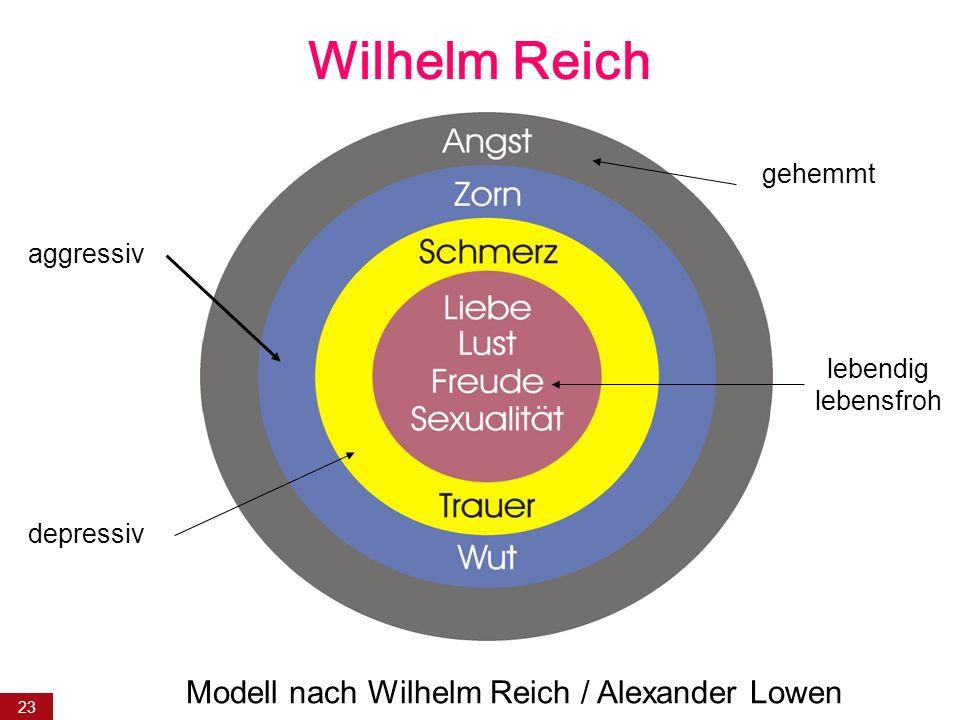 23 Wilhelm Reich depressiv aggressiv gehemmt lebendig lebensfroh Modell nach Wilhelm Reich / Alexander Lowen