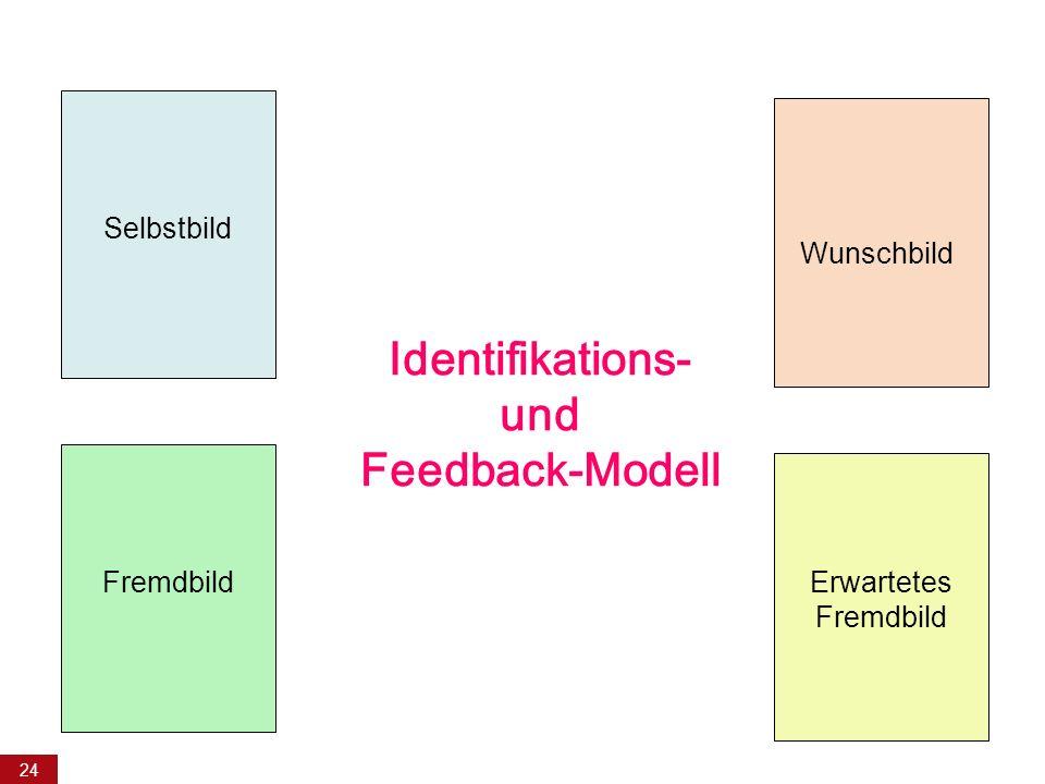 24 Identifikations- und Feedback-Modell Selbstbild Wunschbild FremdbildErwartetes Fremdbild