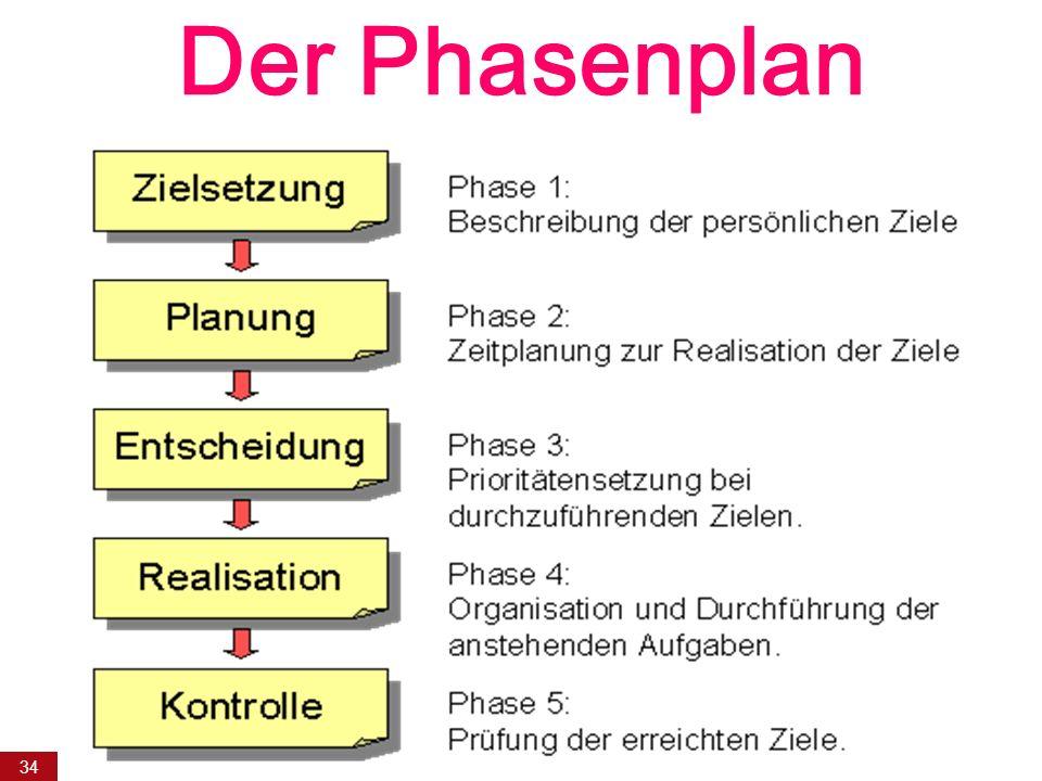 34 Der Phasenplan