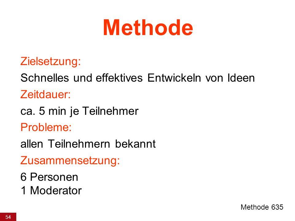54 Methode Zielsetzung: Schnelles und effektives Entwickeln von Ideen Zeitdauer: ca. 5 min je Teilnehmer Probleme: allen Teilnehmern bekannt Zusammens