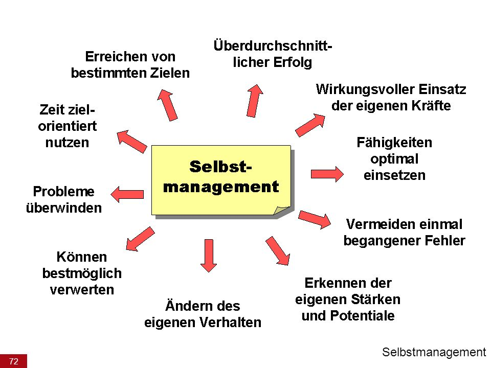 72 Selbstmanagement