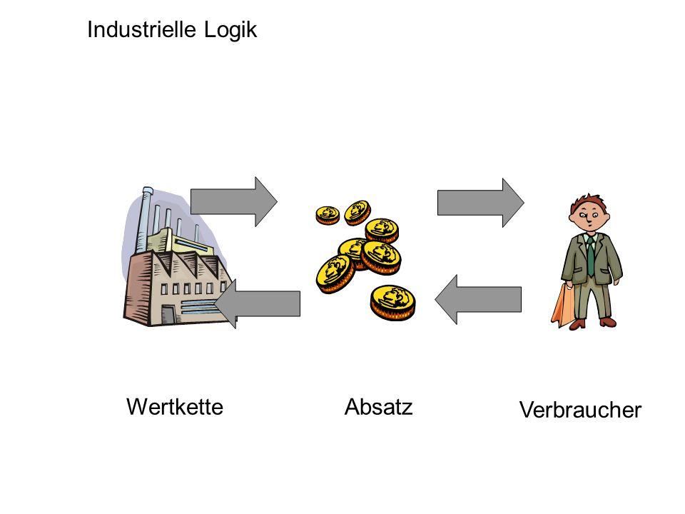 Industrielle Logik Wertkette Verbraucher Absatz