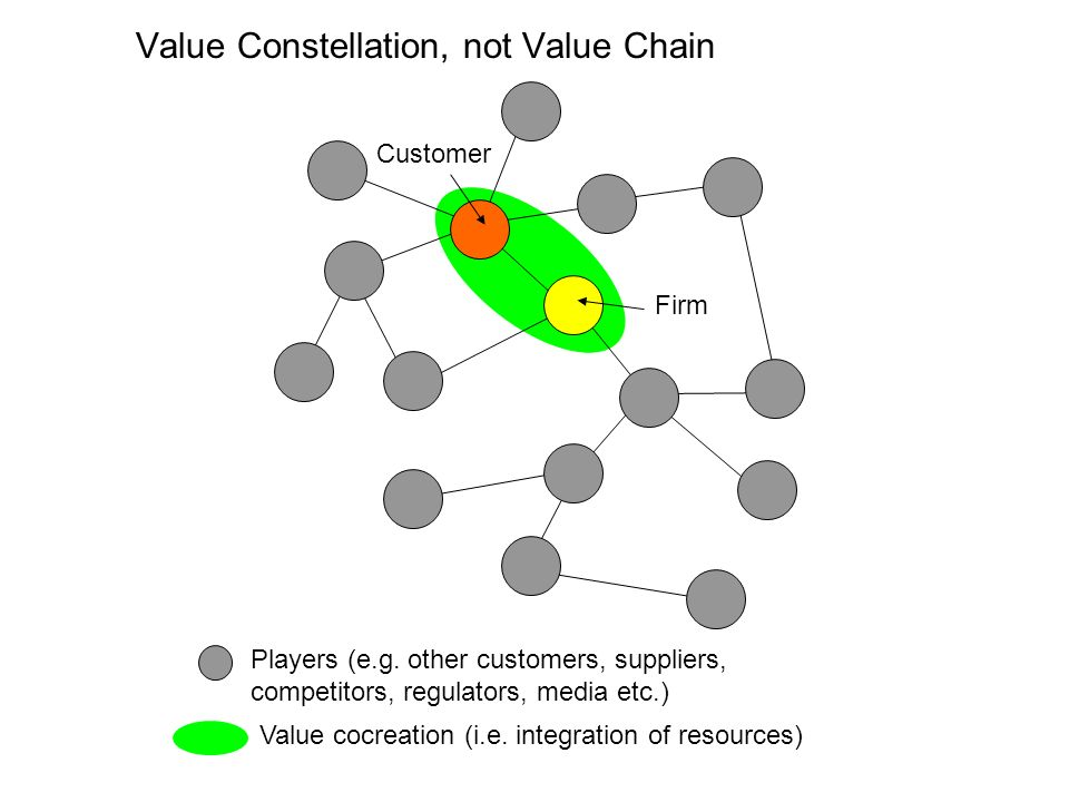 Value Constellation, not Value Chain Customer Firm Players (e.g.