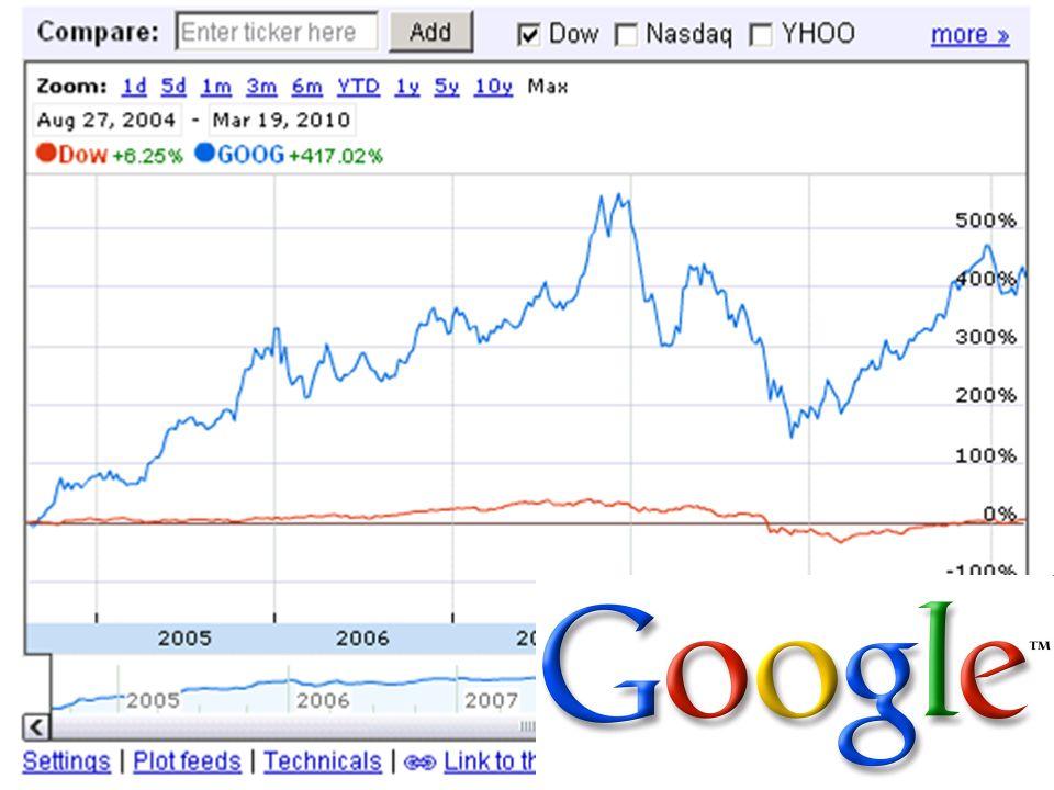 Google Börsenkurs