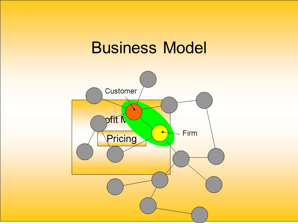 Business Model Profit Model Pricing Customer Firm