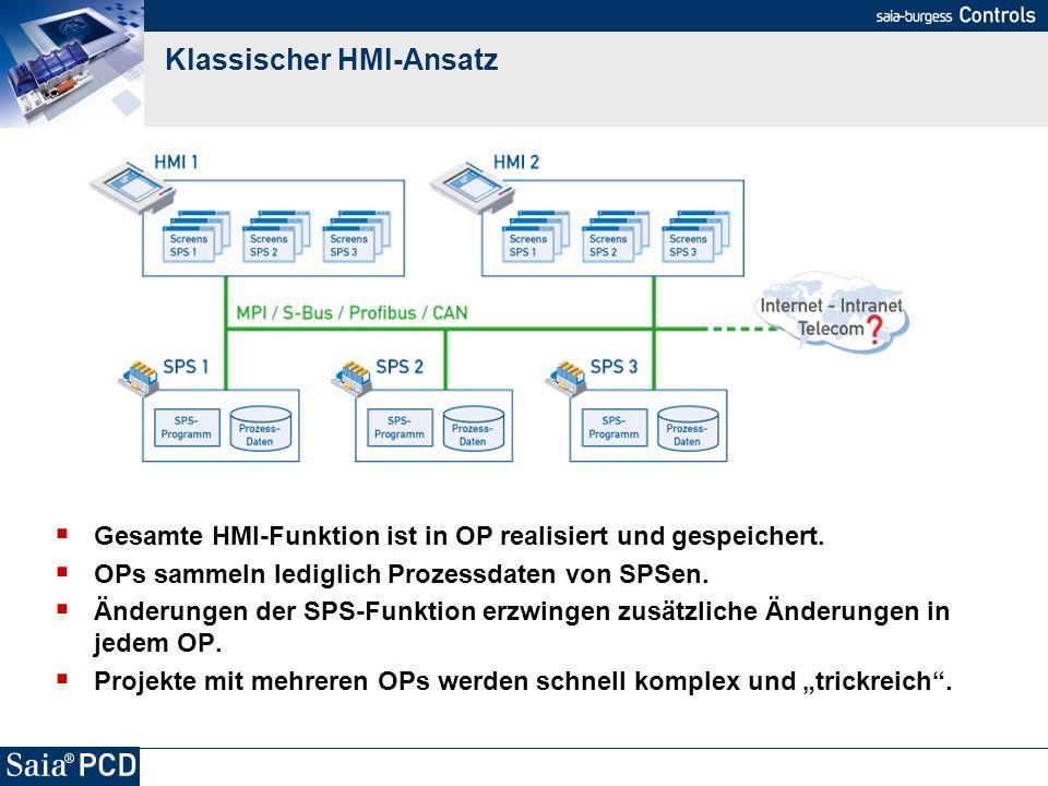 Klassischer HMI-Ansatz Gesamte HMI-Funktion ist in OP realisiert und gespeichert. OPs sammeln lediglich Prozessdaten von SPSen. Änderungen der SPS-Fun