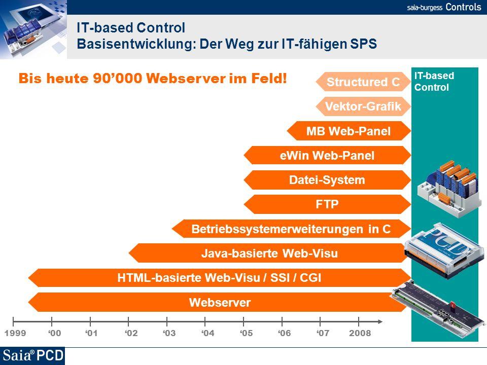 IT-based Control Basisentwicklung: Der Weg zur IT-fähigen SPS IT-based Control 1999 200801 02 030405060700 Webserver FTP HTML-basierte Web-Visu / SSI