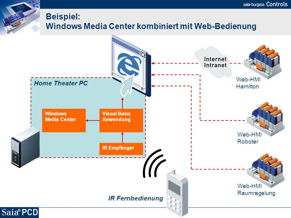 Home Theater PC Beispiel: Windows Media Center kombiniert mit Web-Bedienung IR Fernbedienung IR Empfänger Visual Basic Anwendung Windows Media Center