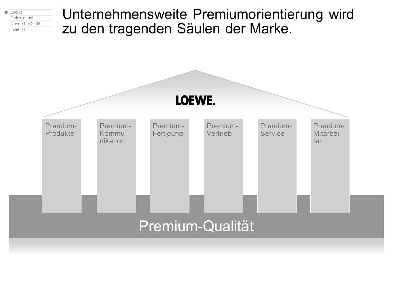 Loewe Goldkronach November 2008 Folie 21 Unternehmensweite Premiumorientierung wird zu den tragenden Säulen der Marke. Premium-Qualität Premium- Produ