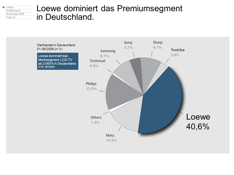 Loewe Goldkronach November 2008 Folie 23 Loewe dominiert das Premiumsegment in Deutschland. Loewe dominiert das Marktsegment LCD-TV ab 2.000 in Deutsc