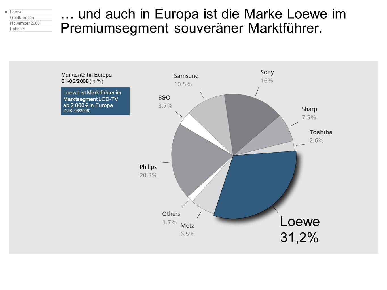 Loewe Goldkronach November 2008 Folie 24 … und auch in Europa ist die Marke Loewe im Premiumsegment souveräner Marktführer. Loewe ist Marktführer im M