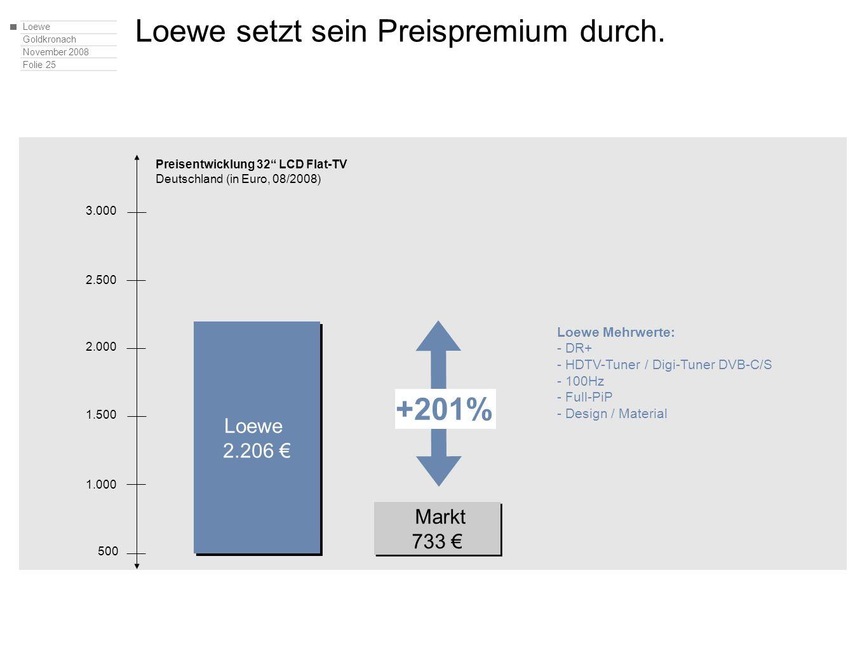 Loewe Goldkronach November 2008 Folie 25 Markt 733 Markt 733 Loewe setzt sein Preispremium durch. Preisentwicklung 32 LCD Flat-TV Deutschland (in Euro