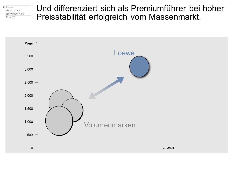 Loewe Goldkronach November 2008 Folie 26 Und differenziert sich als Premiumführer bei hoher Preisstabilität erfolgreich vom Massenmarkt. Wert Volumenm