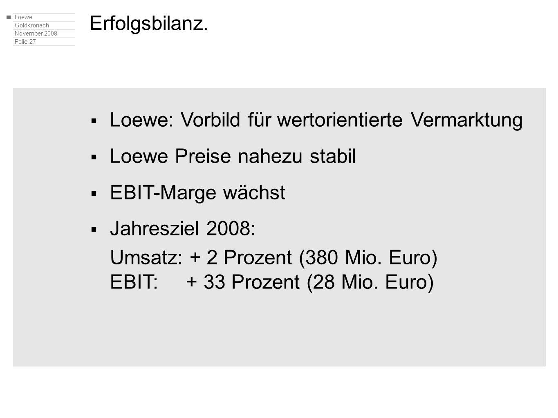Loewe Goldkronach November 2008 Folie 27 Erfolgsbilanz. Loewe: Vorbild für wertorientierte Vermarktung Loewe Preise nahezu stabil EBIT-Marge wächst Ja