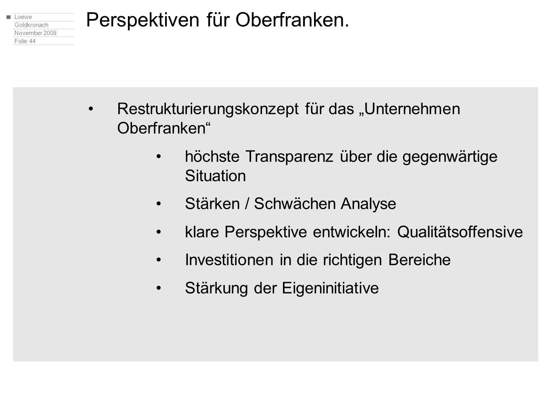 Loewe Goldkronach November 2008 Folie 44 Restrukturierungskonzept für das Unternehmen Oberfranken höchste Transparenz über die gegenwärtige Situation Stärken / Schwächen Analyse klare Perspektive entwickeln: Qualitätsoffensive Investitionen in die richtigen Bereiche Stärkung der Eigeninitiative Perspektiven für Oberfranken.