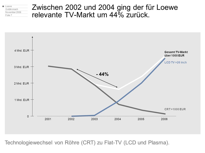 Loewe Goldkronach November 2008 Folie 7 Zwischen 2002 und 2004 ging der für Loewe relevante TV-Markt um 44% zurück. Technologiewechsel von Röhre (CRT)