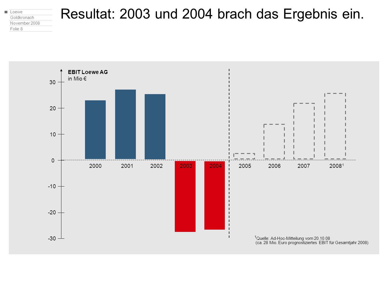 Loewe Goldkronach November 2008 Folie 9 1.Wer ist Loewe 2.Was macht Loewe erfolgreich 3.Wie trägt das Engagement von Loewe in Oberfranken dazu bei 4.Was sollte die Politik tun 5.Perspektiven für Oberfranken