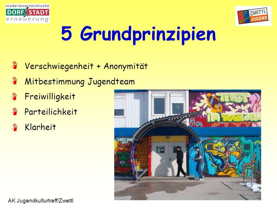 AK Jugendkulturtreff/Zwettl 5 Grundprinzipien Verschwiegenheit + Anonymität Mitbestimmung Jugendteam Freiwilligkeit Parteilichkeit Klarheit