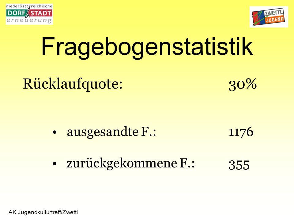 AK Jugendkulturtreff/Zwettl Fragebogenstatistik Rücklaufquote:30% ausgesandte F.:1176 zurückgekommene F.:355