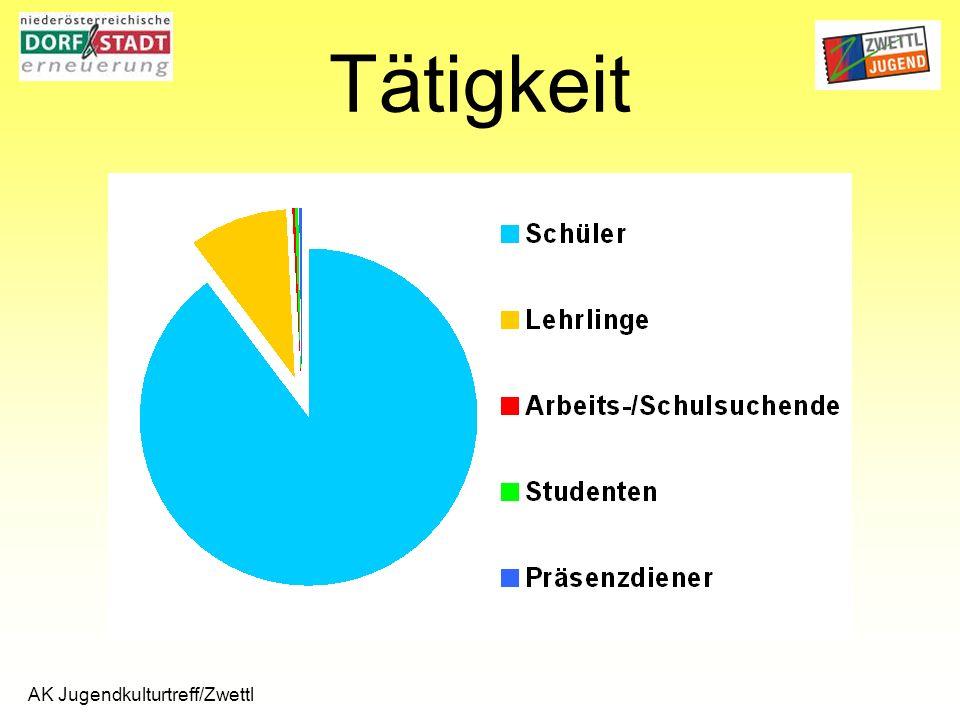 AK Jugendkulturtreff/Zwettl Tätigkeit