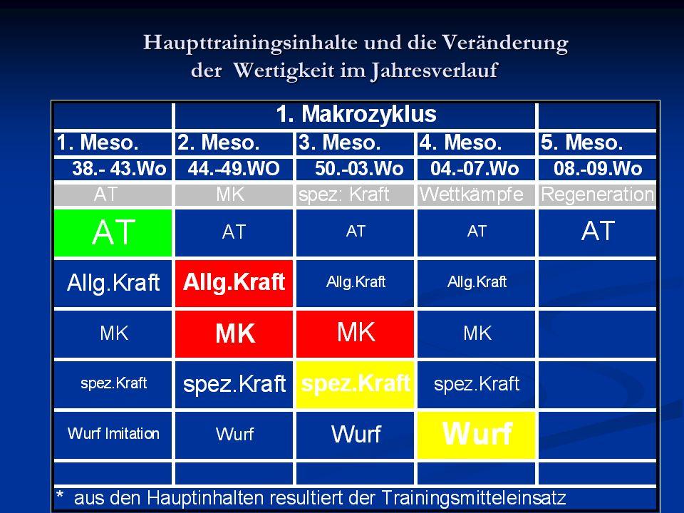 Haupttrainingsinhalte und die Veränderung der Wertigkeit im Jahresverlauf Haupttrainingsinhalte und die Veränderung der Wertigkeit im Jahresverlauf