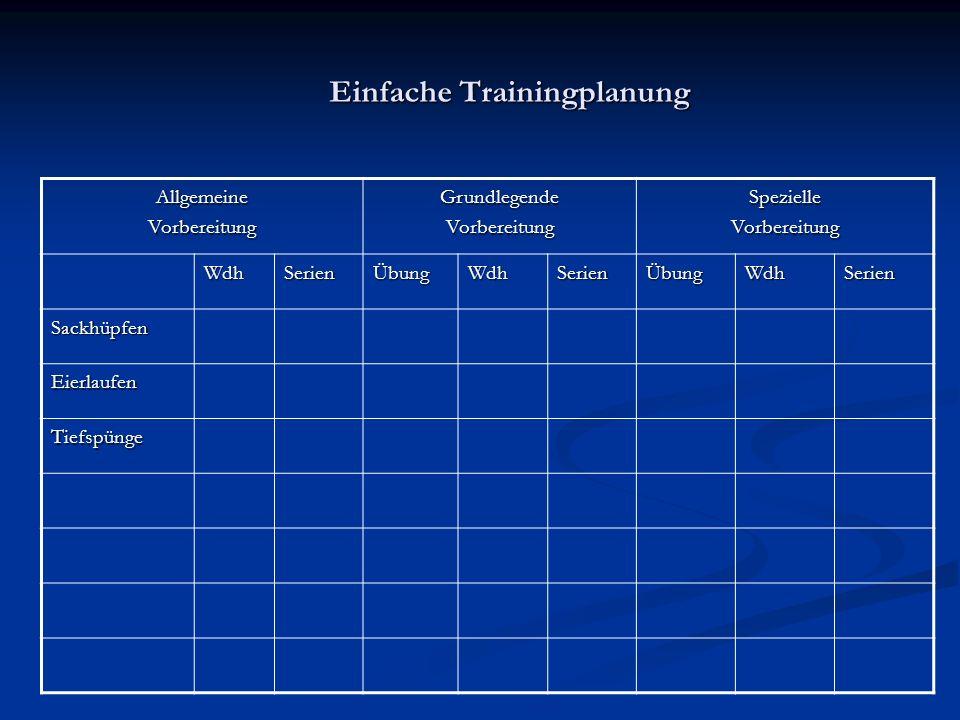 Einfache Trainingplanung Einfache Trainingplanung AllgemeineVorbereitungGrundlegendeVorbereitungSpezielleVorbereitung WdhSerienÜbungWdhSerienÜbungWdhSerien Sackhüpfen Eierlaufen Tiefspünge