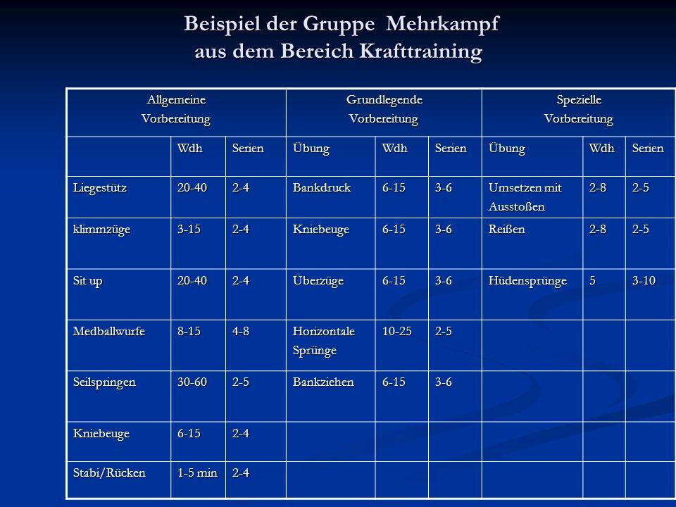Beispiel der Gruppe Mehrkampf aus dem Bereich Krafttraining Beispiel der Gruppe Mehrkampf aus dem Bereich Krafttraining AllgemeineVorbereitungGrundleg