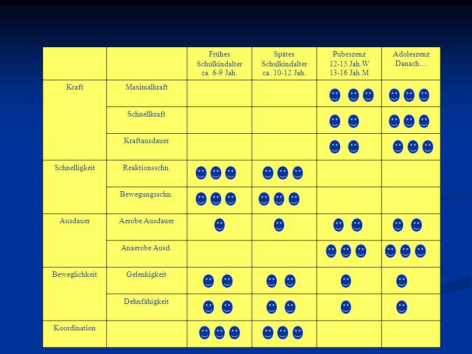 Frühes Schulkindalter ca. 6-9 Jah. Spätes Schulkindalter ca. 10-12 Jah. Pubeszenz 12-15 Jah.W 13-16 Jah.M Adoleszenz Danach.... KraftMaximalkraft Schn