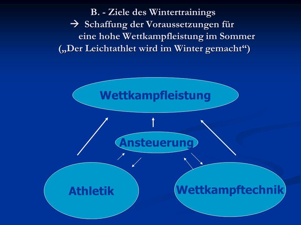 B. - Ziele des Wintertrainings Schaffung der Voraussetzungen für eine hohe Wettkampfleistung im Sommer (Der Leichtathlet wird im Winter gemacht) B. -