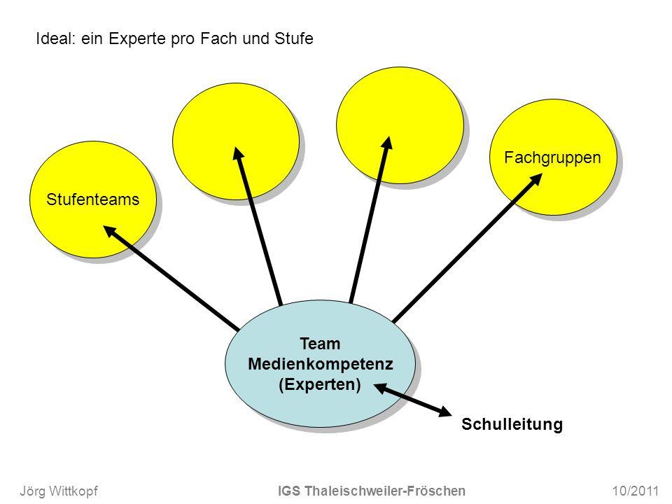 Stufenteams Fachgruppen Team Medienkompetenz (Experten) Team Medienkompetenz (Experten) Schulleitung Ideal: ein Experte pro Fach und Stufe Jörg Wittko