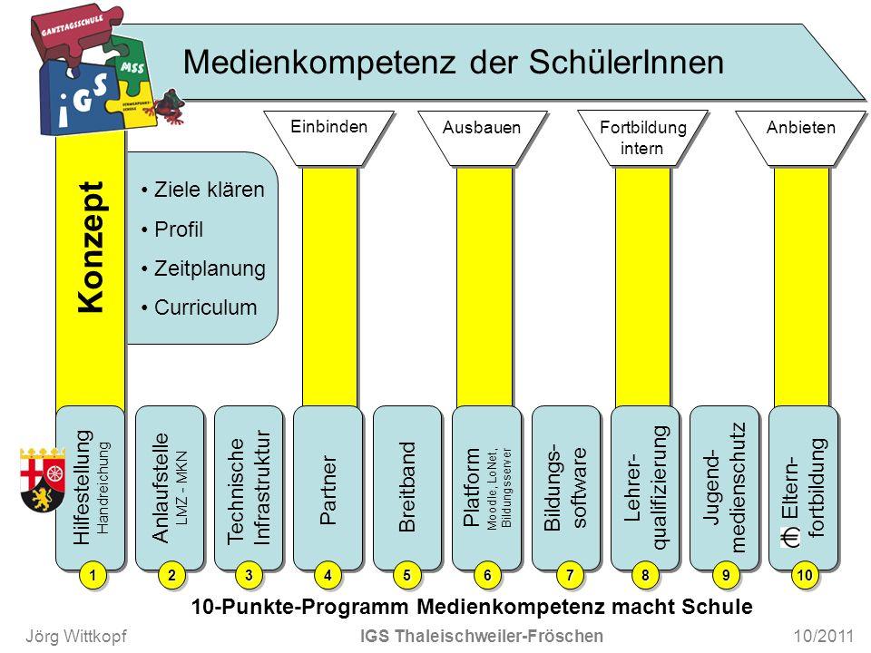Ziele klären Profil Zeitplanung Curriculum Konzept Hilfestellung Handreichung Hilfestellung Handreichung Lehrer- qualifizierung Lehrer- qualifizierung