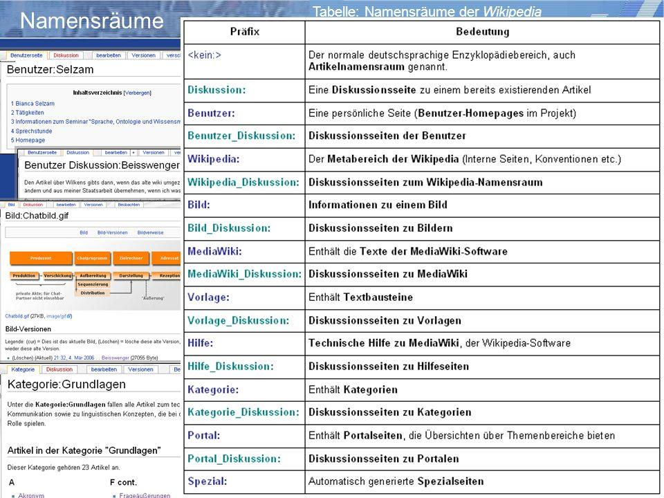 Wiki-Einsatz in Lehr-/Lernkontexten: Didaktische Szenarien für die kooperative Hypertextproduktion Storrer – Beißwenger – Heiner Namensräume Tabelle: