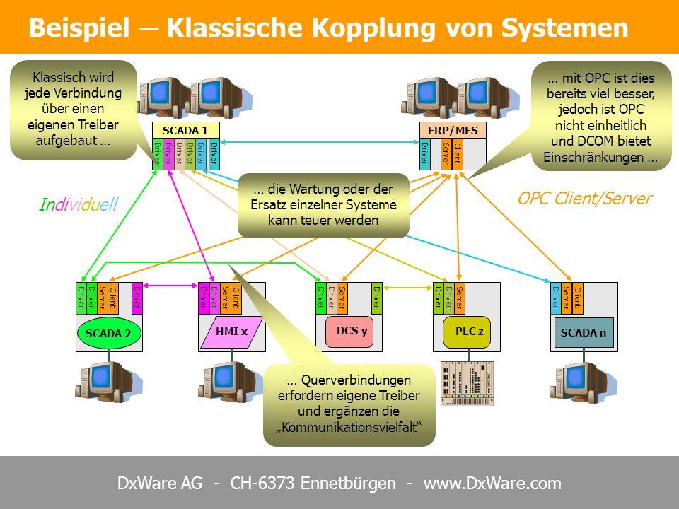 DxWare AG - CH-6373 Ennetbürgen - www.DxWare.com Individuell Driver Beispiel Klassische Kopplung von Systemen DCS y PLC z SCADA 1ERP/MES HMI x SCADA 2