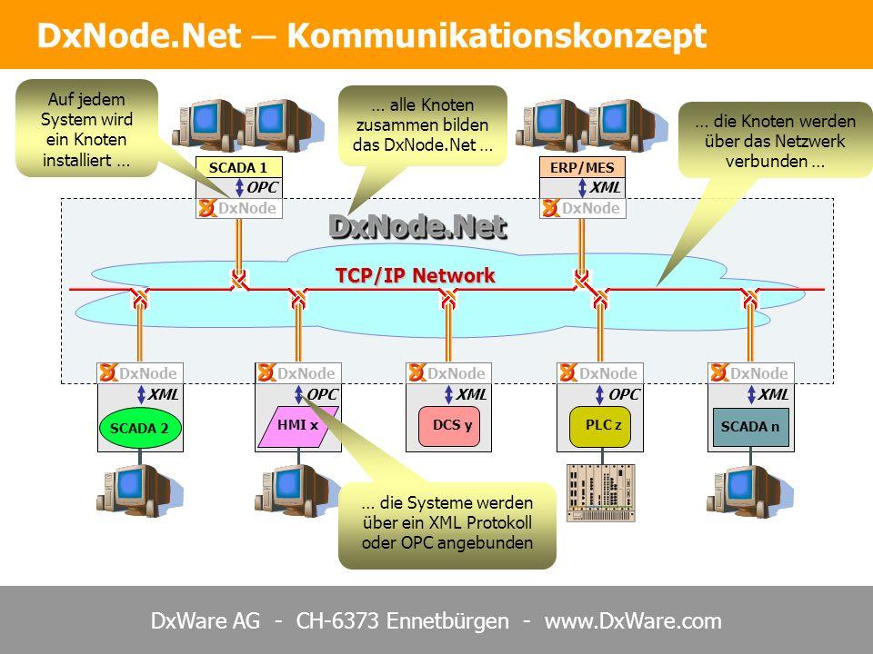 DxWare AG - CH-6373 Ennetbürgen - www.DxWare.com DxNode.NetDxNode.Net DxNode.Net Kommunikationskonzept DCS y PLC z SCADA 1ERP/MES HMI x SCADA 2 SCADA