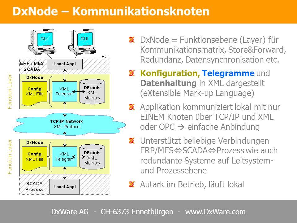DxWare AG - CH-6373 Ennetbürgen - www.DxWare.com DxNode – Kommunikationsknoten Layer Modell DxNode = Funktionsebene (Layer) für Kommunikationsmatrix,