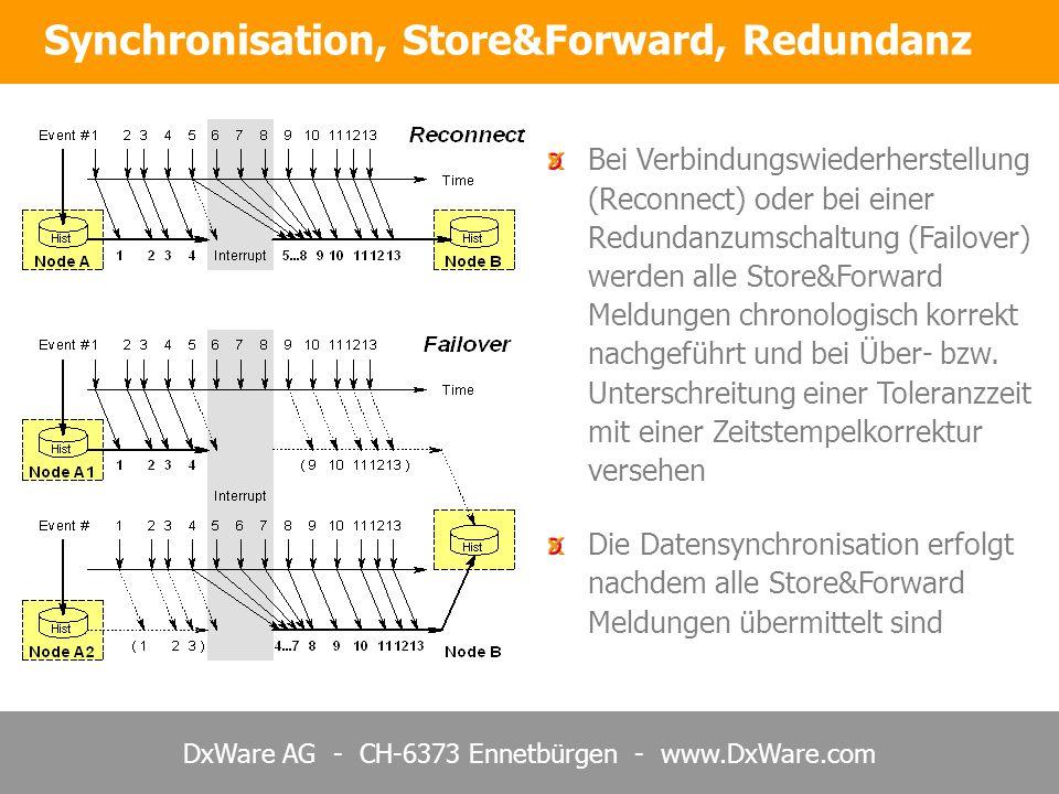 DxWare AG - CH-6373 Ennetbürgen - www.DxWare.com Synchronisation, Store&Forward, Redundanz Bei Verbindungswiederherstellung (Reconnect) oder bei einer