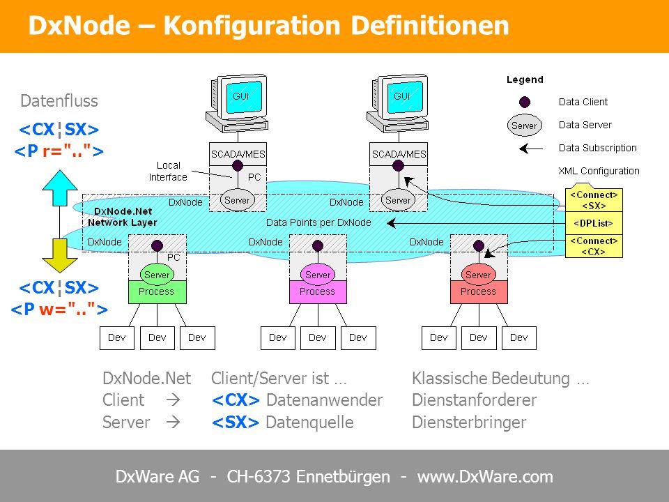 DxWare AG - CH-6373 Ennetbürgen - www.DxWare.com DxNode – Konfiguration Definitionen DxNode.Net Client/Server ist …Klassische Bedeutung … Client Daten