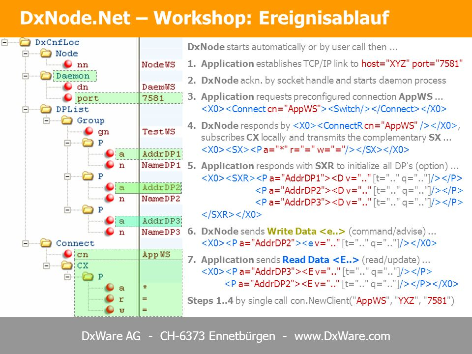 DxWare AG - CH-6373 Ennetbürgen - www.DxWare.com DxNode.Net – Workshop: Ereignisablauf DxNode starts automatically or by user call then...