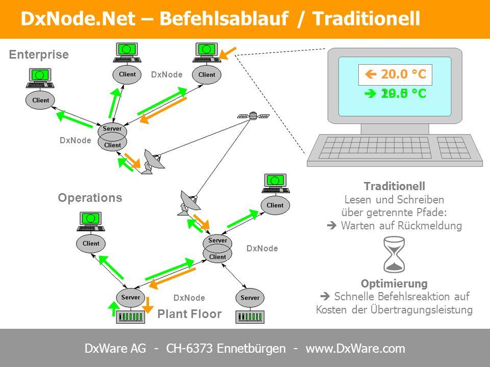 DxWare AG - CH-6373 Ennetbürgen - www.DxWare.com 20.0 °C DxNode Plant Floor Enterprise Operations 19.5 °C 20.0 °C DxNode.Net – Befehlsablauf / Traditi