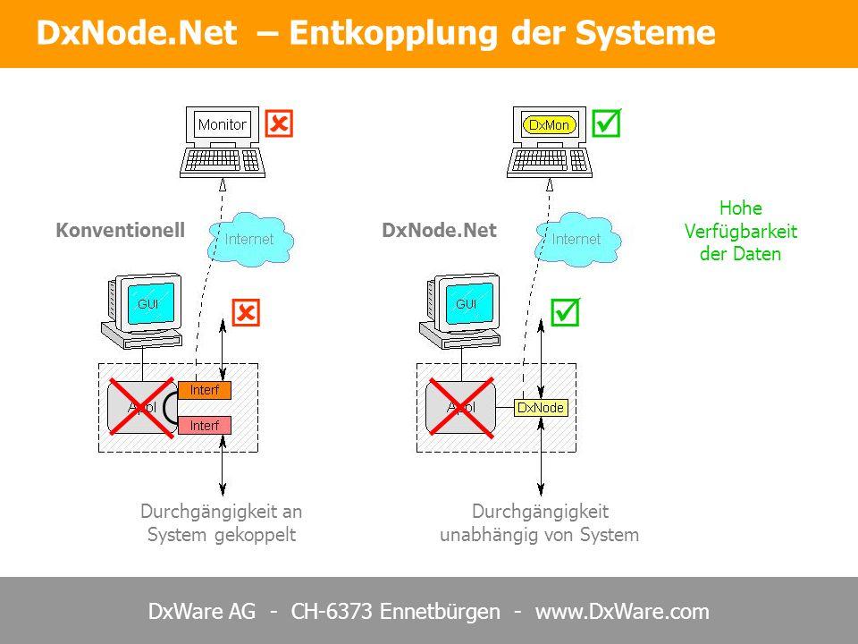 DxWare AG - CH-6373 Ennetbürgen - www.DxWare.com DxNode.Net – Entkopplung der Systeme Hohe Verfügbarkeit der Daten Konventionell Durchgängigkeit an Sy