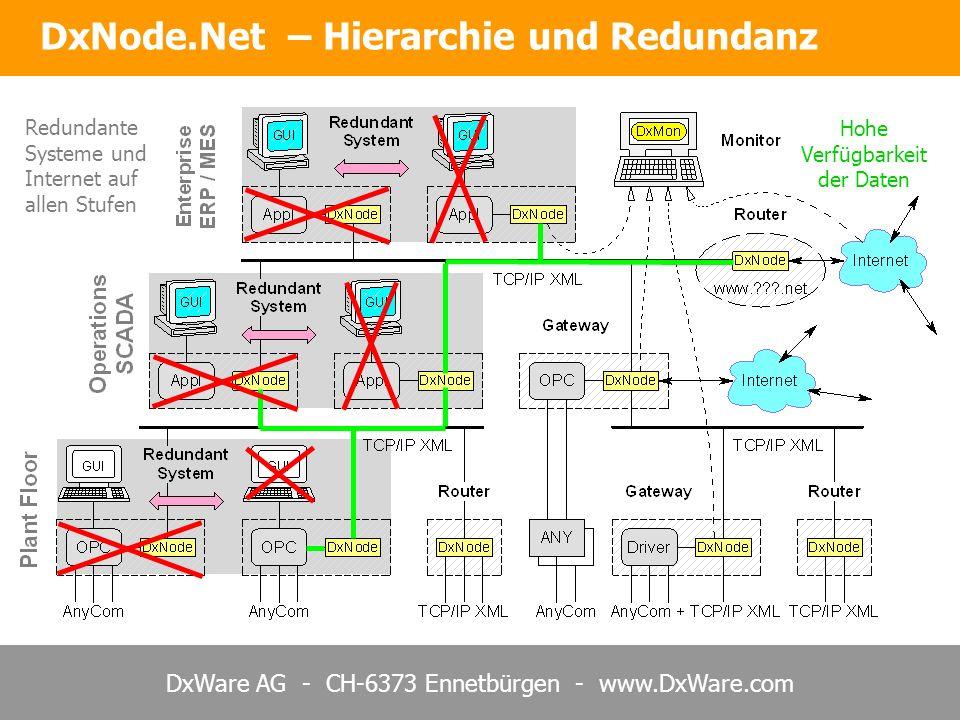 DxWare AG - CH-6373 Ennetbürgen - www.DxWare.com DxNode.Net – Hierarchie und Redundanz Redundante Systeme und Internet auf allen Stufen Hohe Verfügbar