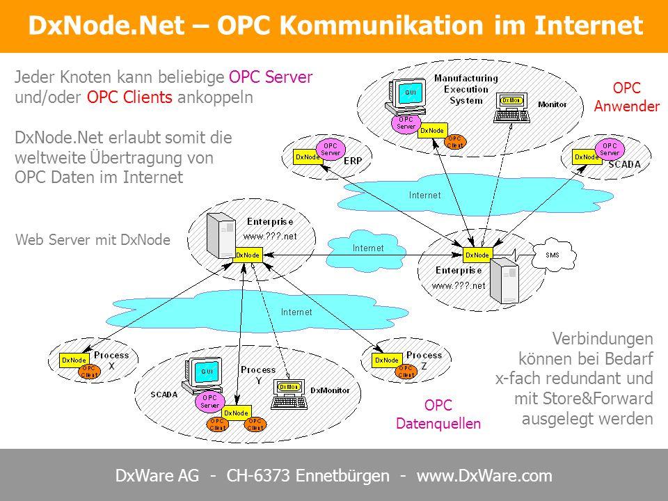 DxWare AG - CH-6373 Ennetbürgen - www.DxWare.com Jeder Knoten kann beliebige OPC Server und/oder OPC Clients ankoppeln OPC Datenquellen Web Server mit