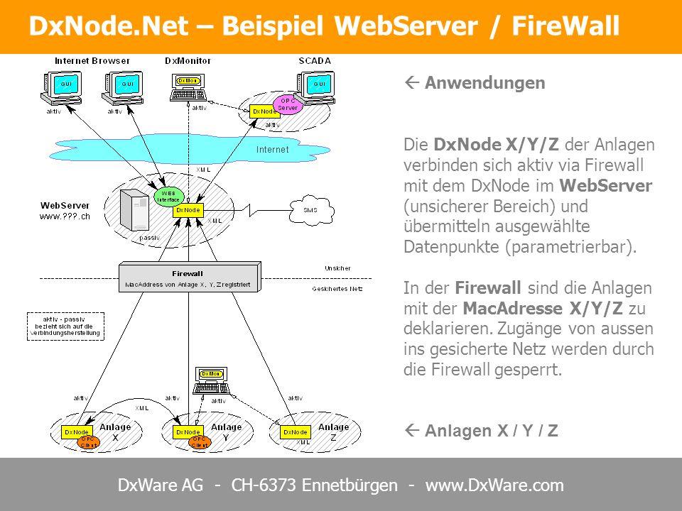 DxWare AG - CH-6373 Ennetbürgen - www.DxWare.com DxNode.Net – Beispiel WebServer / FireWall Anwendungen Die DxNode X/Y/Z der Anlagen verbinden sich ak